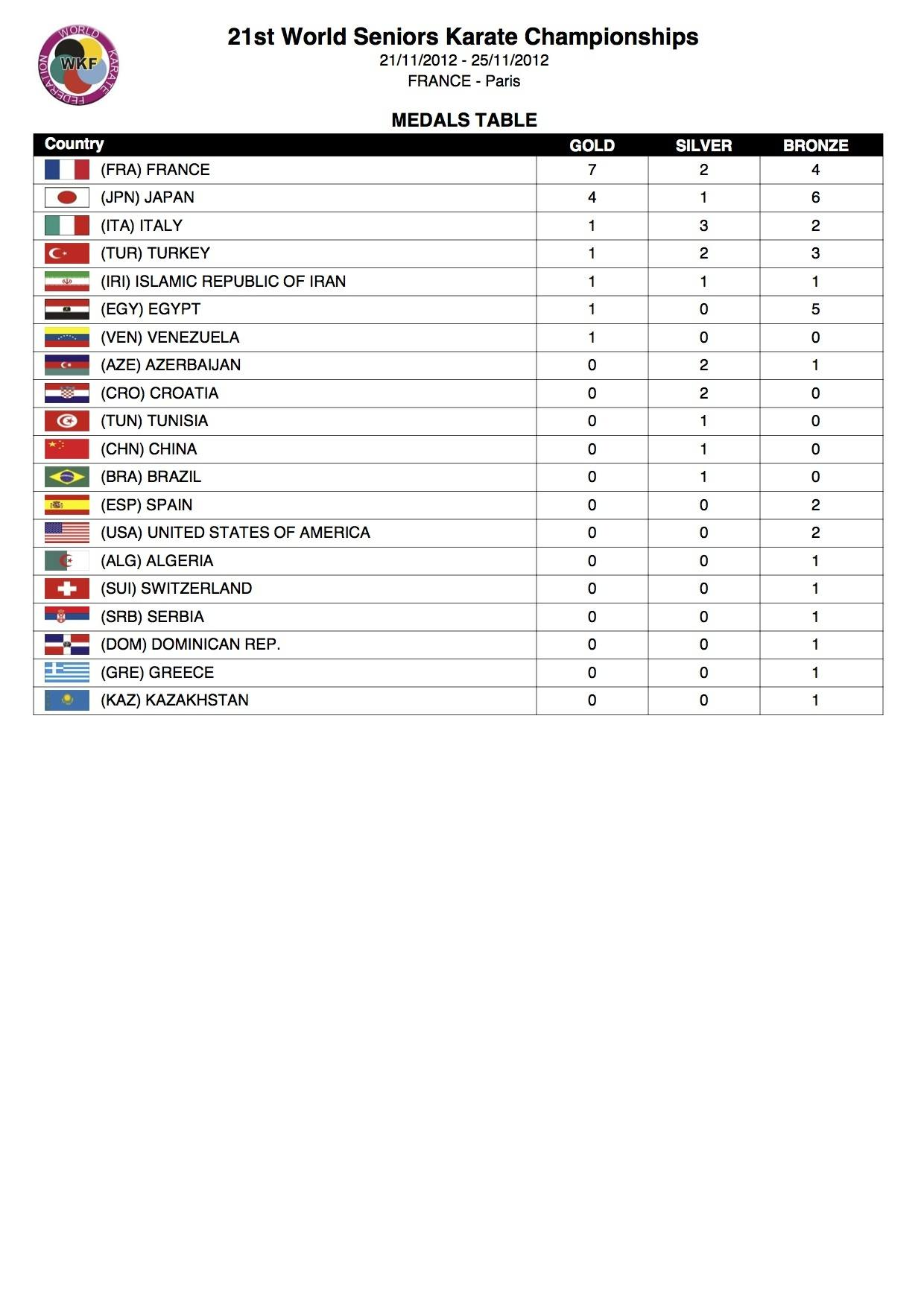 21st WKF Medal Count