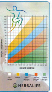 herbal-weight-chart-