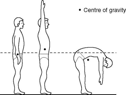 centre-of-gravity.1